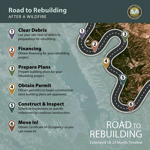 Road to Rebuilding